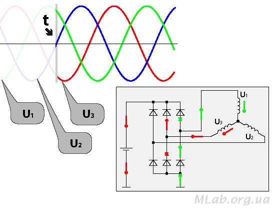 направление движения тока в выпрямителе генератора