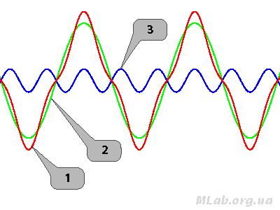 напряжение в виде суммы двух гармоник