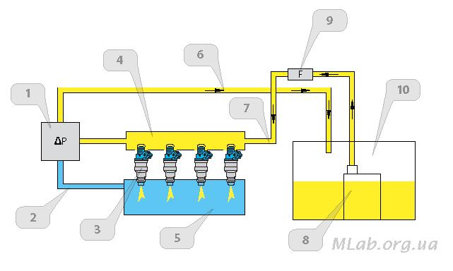 Топливная система с РДТ,